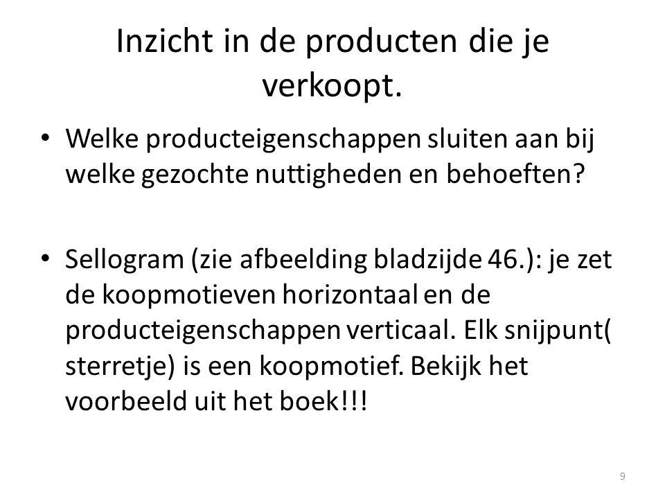 Inzicht in de producten die je verkoopt. • Welke producteigenschappen sluiten aan bij welke gezochte nuttigheden en behoeften? • Sellogram (zie afbeel