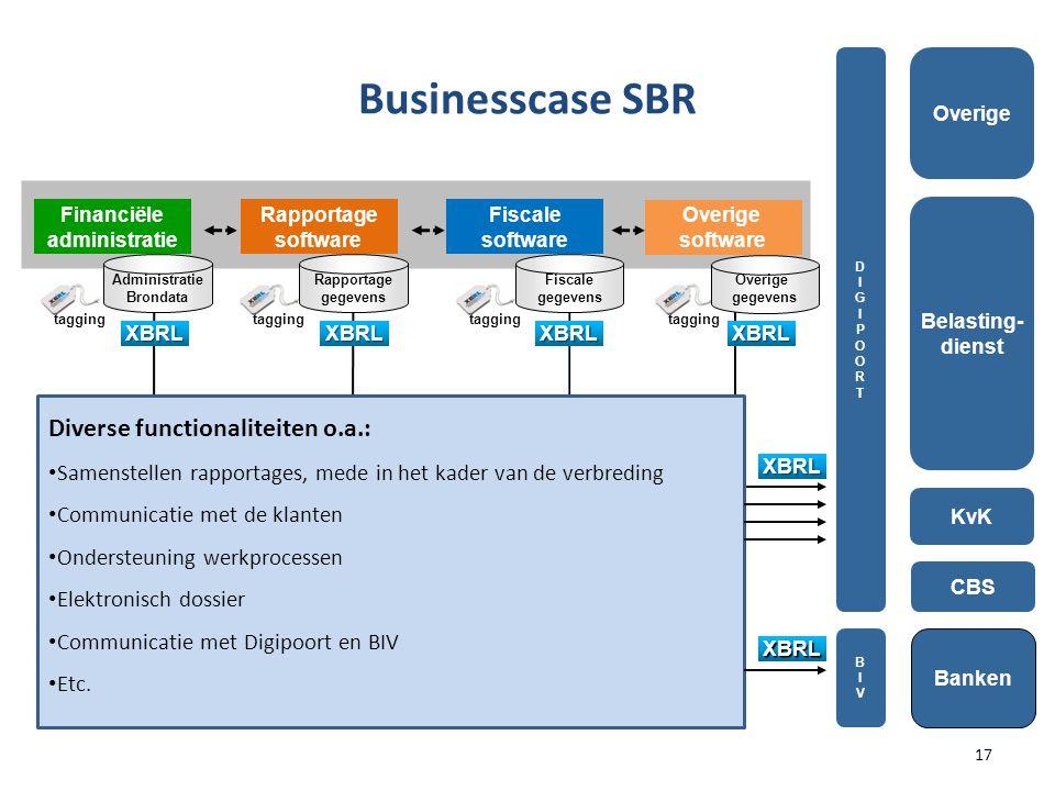 tagging Fiscale gegevens Rapportage gegevens Financiële administratie Rapportage software Fiscale software CBS Belasting- dienst KvK Administratie Brondata XBRL Businesscase SBR DIGIPOORTDIGIPOORT XBRLXBRL XBRL XBRL XBRL BIVBIV Overige software Overige gegevens Diverse functionaliteiten o.a.: • Samenstellen rapportages, mede in het kader van de verbreding • Communicatie met de klanten • Ondersteuning werkprocessen • Elektronisch dossier • Communicatie met Digipoort en BIV • Etc.
