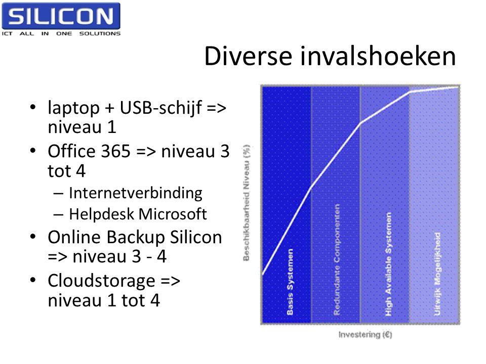 Diverse invalshoeken • laptop + USB-schijf => niveau 1 • Office 365 => niveau 3 tot 4 – Internetverbinding – Helpdesk Microsoft • Online Backup Silico