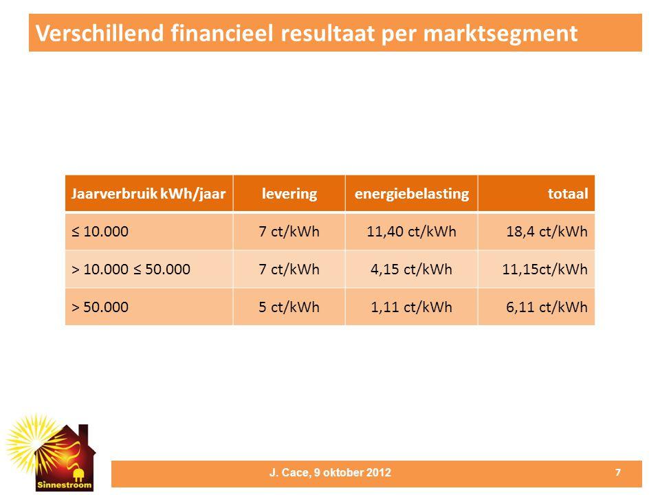 Verschillend financieel resultaat per marktsegment 7 J.