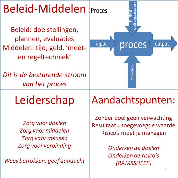 Leiderschap Zorg voor doelen Zorg voor middelen Zorg voor mensen Zorg voor verbinding Wees betrokken, geef aandacht Beleid-Middelen Beleid: doelstellingen, plannen, evaluaties Middelen: tijd, geld, 'meet- en regeltechniek' Dit is de besturende stroom van het proces Aandachtspunten: Zonder doel geen verwachting Resultaat = toegevoegde waarde Risico's moet je managen Onderken de doelen Onderken de risico's (RAMSSHEEP) 13