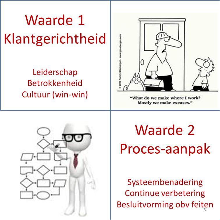 Waarde 1 Klantgerichtheid Leiderschap Betrokkenheid Cultuur (win-win) Waarde 2 Proces-aanpak Systeembenadering Continue verbetering Besluitvorming obv feiten 8