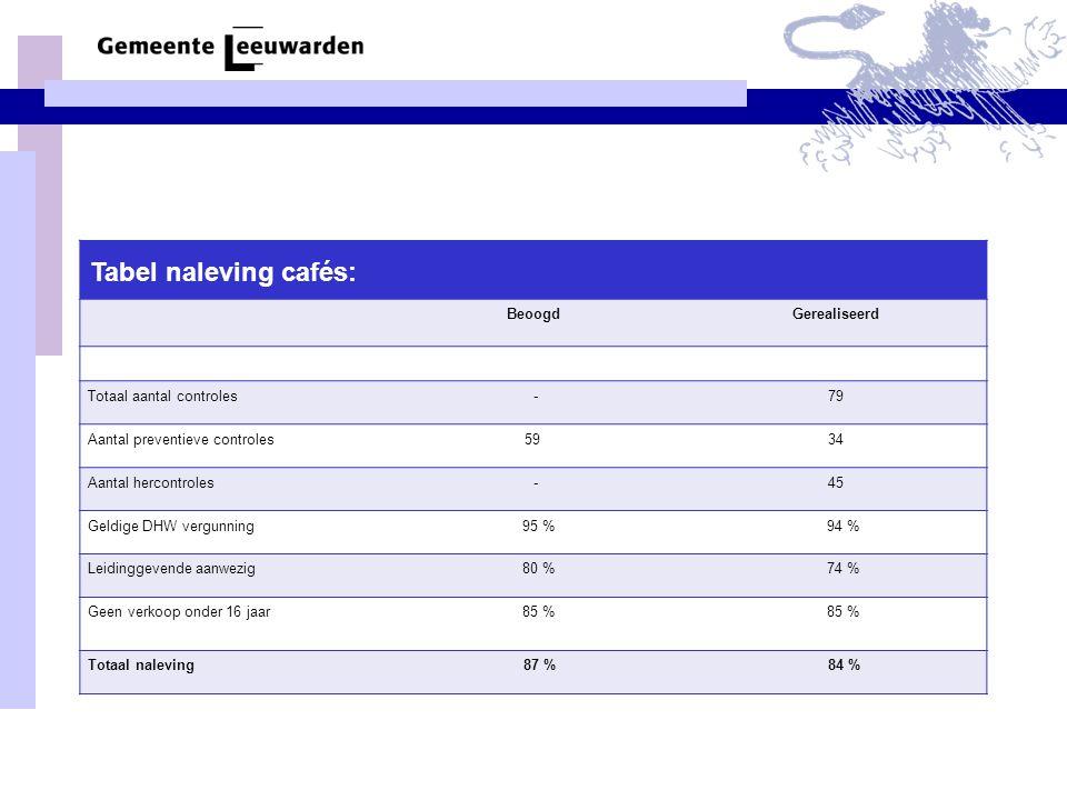 Tabel naleving cafés: BeoogdGerealiseerd Totaal aantal controles -79 Aantal preventieve controles 5934 Aantal hercontroles -45 Geldige DHW vergunning 95 % 94 % Leidinggevende aanwezig 80 % 74 % Geen verkoop onder 16 jaar 85 % Totaal naleving 87 % 84 %