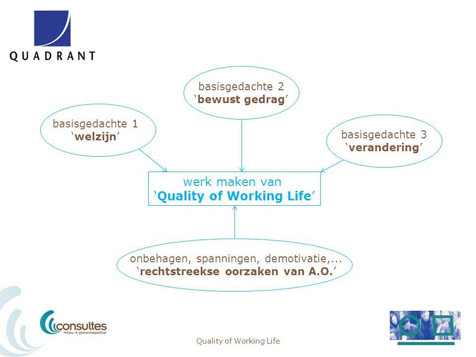 Samen werk maken van de QUALITY of WORKING LIFE want gezonde, tevreden en gemotiveerde WN's = minder ongevallen = minder verzuim/ziekte = verhoogde productiviteit = betere kwaliteit = positieve sfeer = tevreden klanten = minder zichtbare en onzichtbare kosten Quality of Working Life9