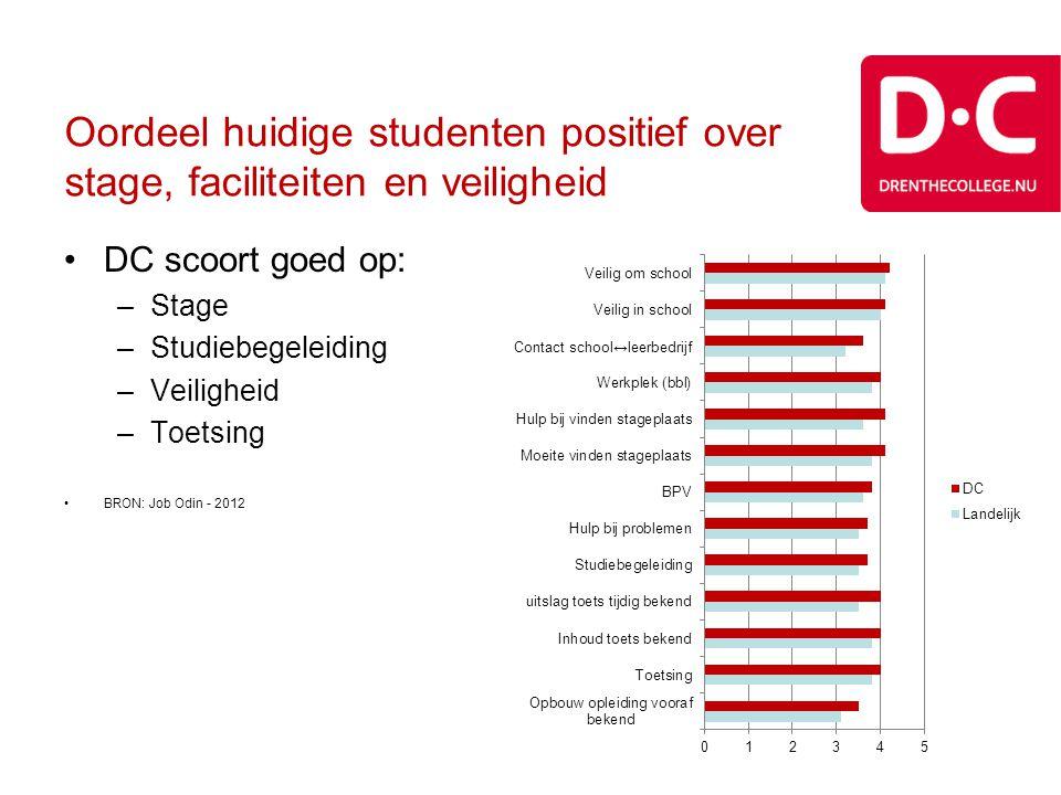 Oordeel huidige studenten positief over stage, faciliteiten en veiligheid •DC scoort goed op: –Stage –Studiebegeleiding –Veiligheid –Toetsing •BRON: J