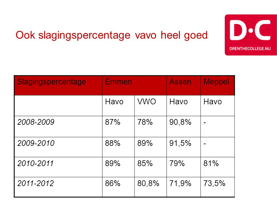 Ook slagingspercentage vavo heel goed SlagingspercentageEmmenAssenMeppel HavoVWOHavo 2008-200987%78%90,8%- 2009-201088%89%91,5%- 2010-201189%85%79%81%