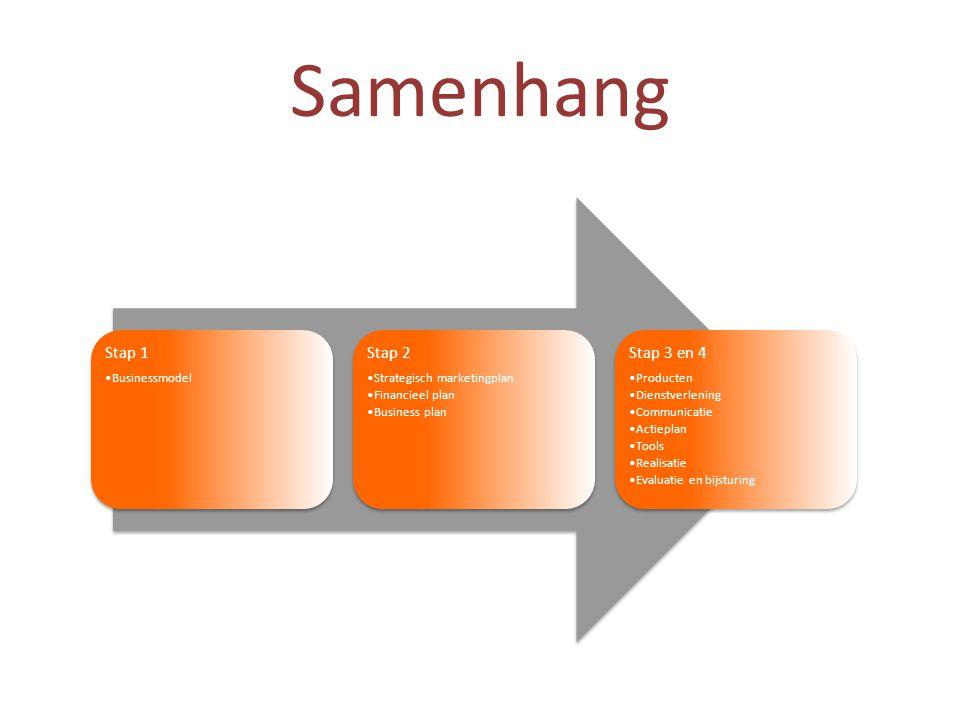 Samenhang Stap 1 •Businessmodel Stap 2 •Strategisch marketingplan •Financieel plan •Business plan Stap 3 en 4 •Producten •Dienstverlening •Communicati