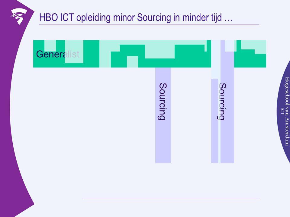 HBO ICT opleiding minor Sourcing in minder tijd … Generalist Sourcing Generalist Sourcing