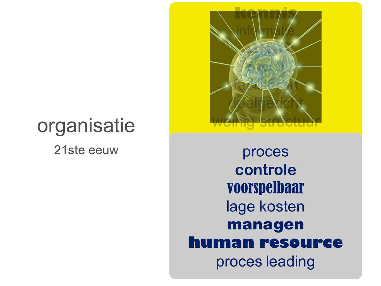 organisatie 21ste eeuw kennis informatie altijd overal faciliteren doelgericht weinig structuur discipline zelfstandig samenwerken creativiteit intrin