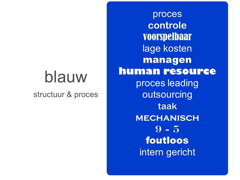blauw structuur & proces proces controle voorspelbaar lage kosten managen human resource proces leading outsourcing taak mechanisch 9 - 5 foutloos int