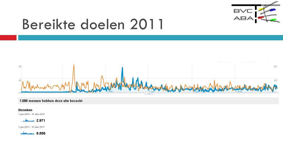 Bereikte doelen 2011