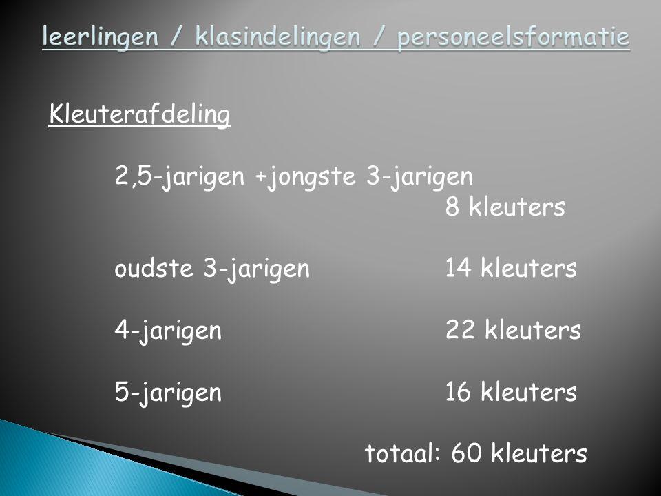 Kleuterafdeling 2,5-jarigen +jongste 3-jarigen 8 kleuters oudste 3-jarigen14 kleuters 4-jarigen22 kleuters 5-jarigen16 kleuters totaal: 60 kleuters