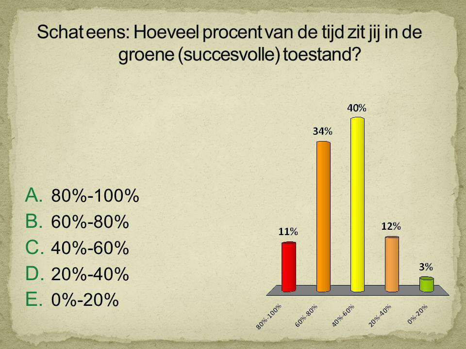 A. 80%-100% B. 60%-80% C. 40%-60% D. 20%-40% E. 0%-20%