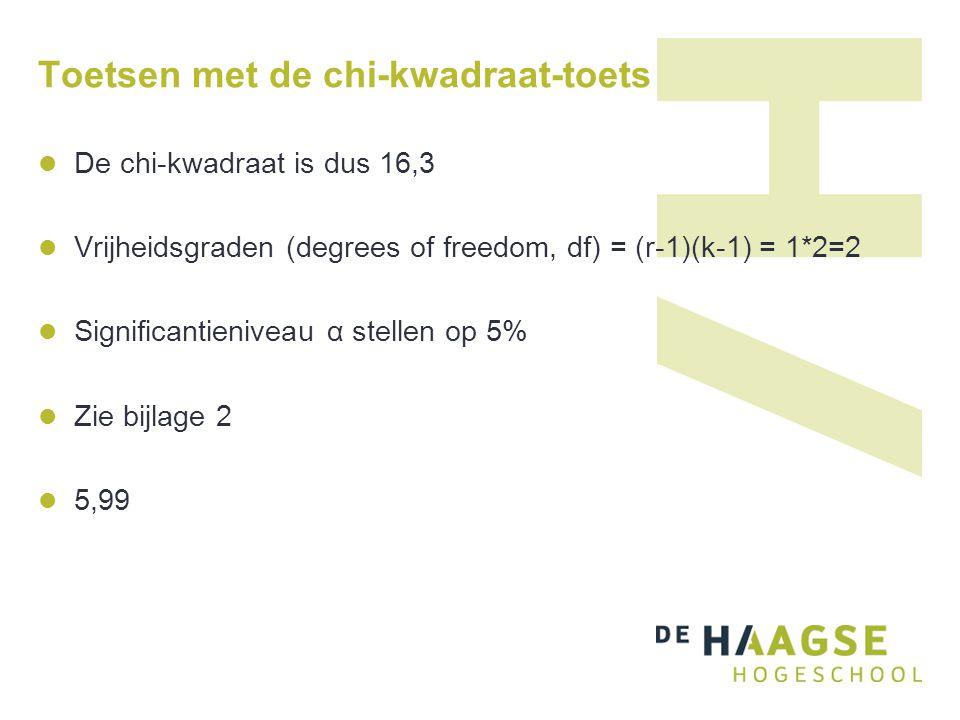 Toetsen met de chi-kwadraat-toets  De chi-kwadraat is dus 16,3  Vrijheidsgraden (degrees of freedom, df) = (r-1)(k-1) = 1*2=2  Significantieniveau