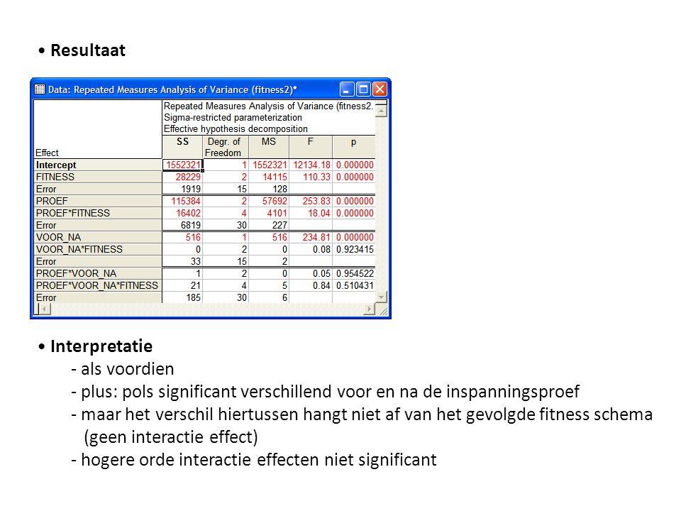 • Resultaat • Interpretatie - als voordien - plus: pols significant verschillend voor en na de inspanningsproef - maar het verschil hiertussen hangt n