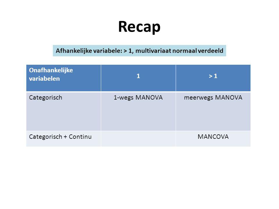 Recap Onafhankelijke variabelen 1> 1 Categorisch1-wegs MANOVAmeerwegs MANOVA Categorisch + ContinuMANCOVA Afhankelijke variabele: > 1, multivariaat no