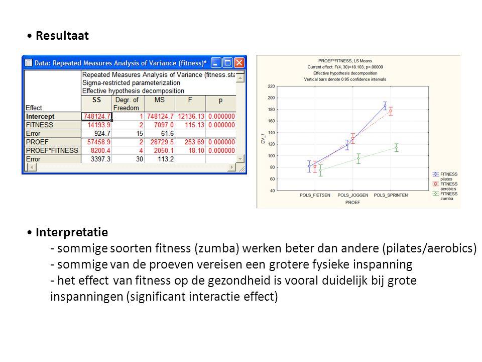 • Resultaat • Interpretatie - sommige soorten fitness (zumba) werken beter dan andere (pilates/aerobics) - sommige van de proeven vereisen een grotere