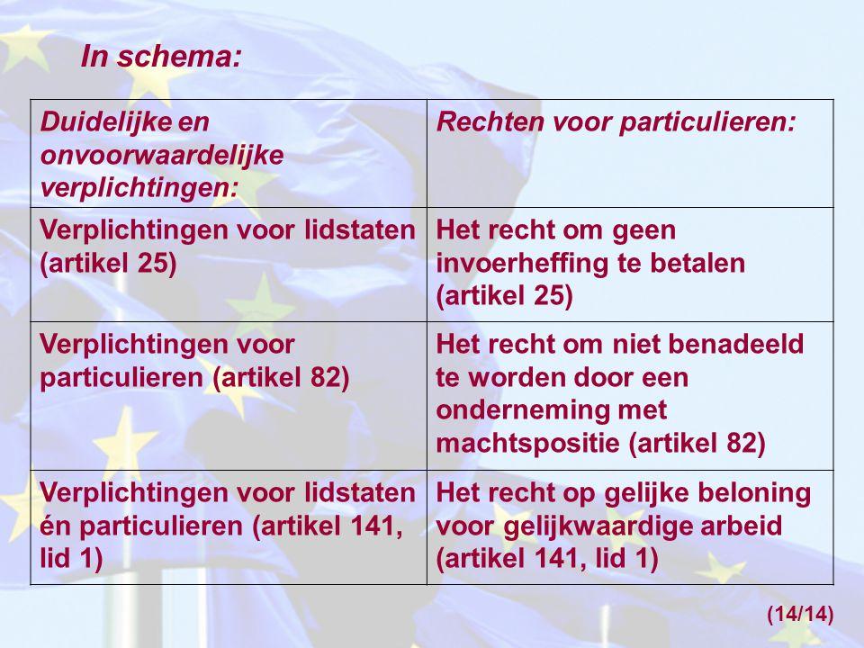 Duidelijke en onvoorwaardelijke verplichtingen: Rechten voor particulieren: Verplichtingen voor lidstaten (artikel 25) Het recht om geen invoerheffing