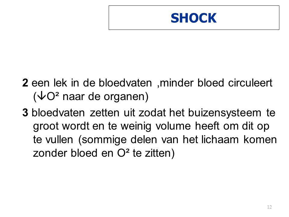 SHOCK 2 een lek in de bloedvaten,minder bloed circuleert (  O² naar de organen) 3 bloedvaten zetten uit zodat het buizensysteem te groot wordt en te