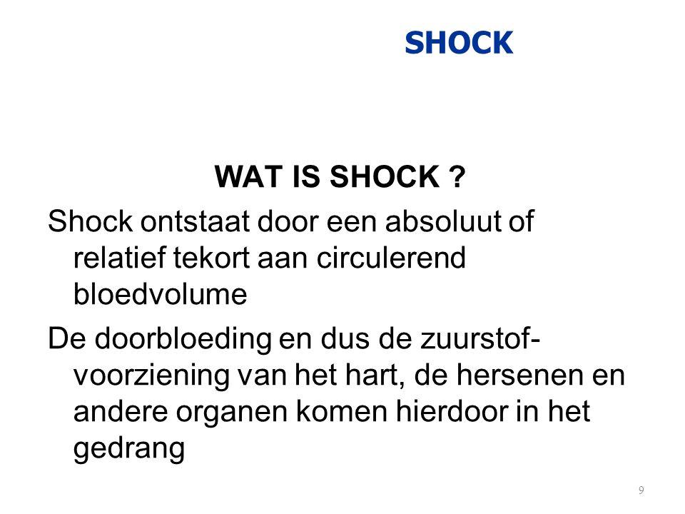 SHOCK WAT IS SHOCK ? Shock ontstaat door een absoluut of relatief tekort aan circulerend bloedvolume De doorbloeding en dus de zuurstof- voorziening v
