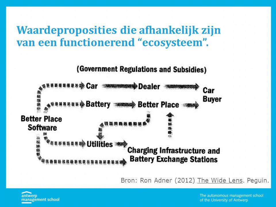 """Waardeproposities die afhankelijk zijn van een functionerend """"ecosysteem"""". Bron: Ron Adner (2012) The Wide Lens. Peguin."""