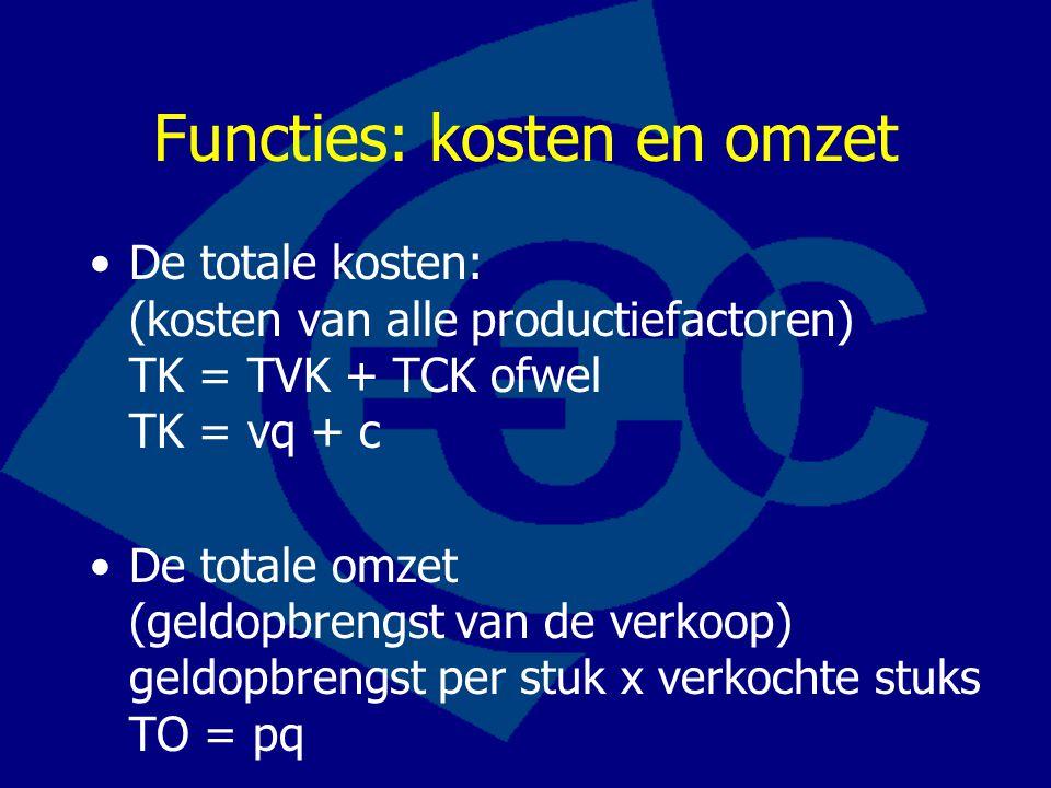 Functies: kosten en omzet •De totale kosten: (kosten van alle productiefactoren) TK = TVK + TCK ofwel TK = vq + c •De totale omzet (geldopbrengst van