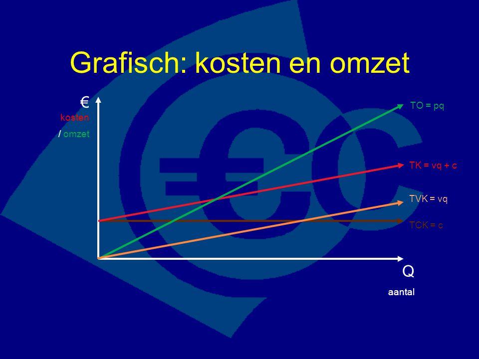 Grafisch: kosten en omzet € kosten / omzet Q aantal TK = vq + c TCK = c TO = pq TVK = vq