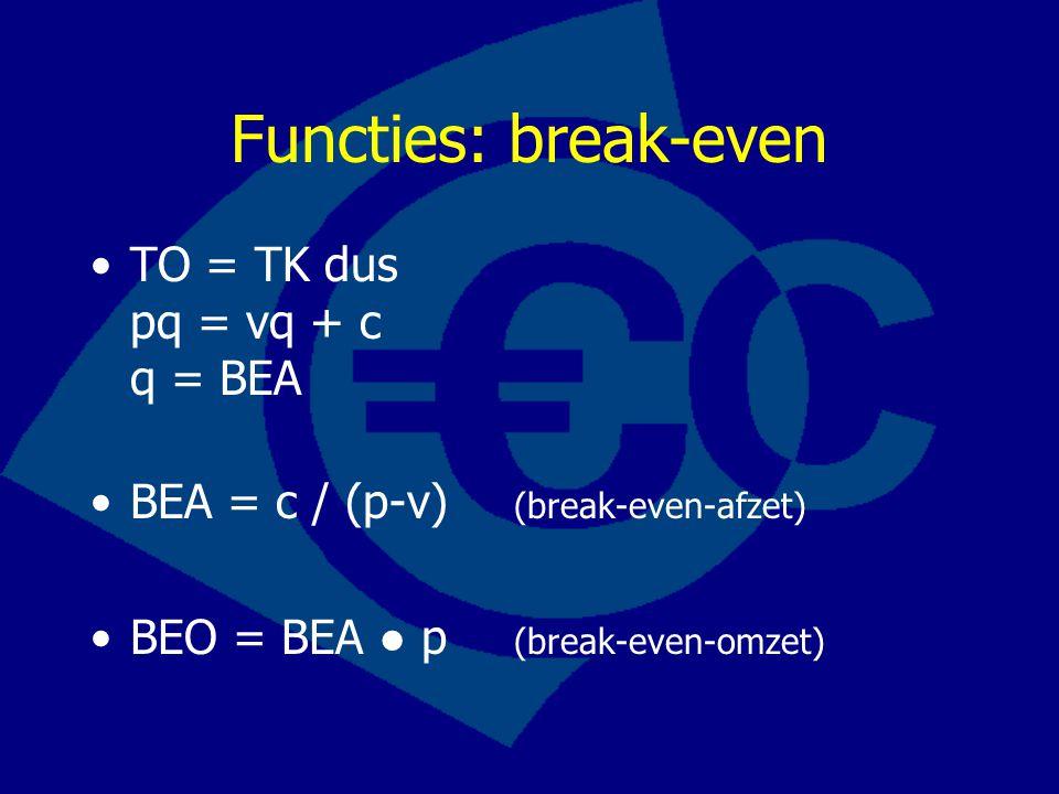 Functies: break-even •TO = TK dus pq = vq + c q = BEA •BEA = c / (p-v) (break-even-afzet) •BEO = BEA ● p (break-even-omzet)