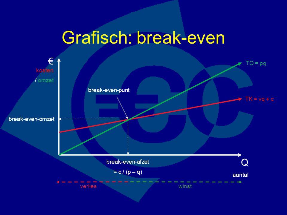Grafisch: break-even € kosten / omzet Q aantal TK = vq + c TO = pq break-even-punt verlieswinst break-even-afzet = c / (p – q) break-even-omzet