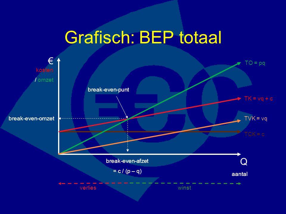 Grafisch: BEP totaal € kosten / omzet Q aantal TK = vq + c TCK = c TO = pq break-even-punt verlieswinst TVK = vq break-even-afzet = c / (p – q) break-