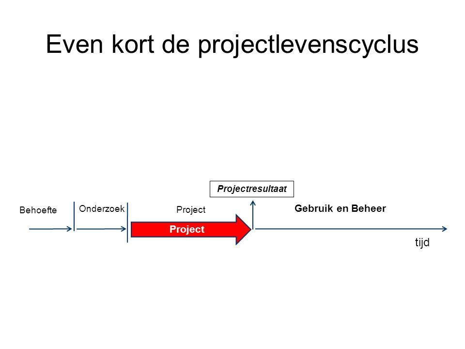 tijd Behoefte Onderzoek Project Gebruik en Beheer Projectresultaat Project Even kort de projectlevenscyclus