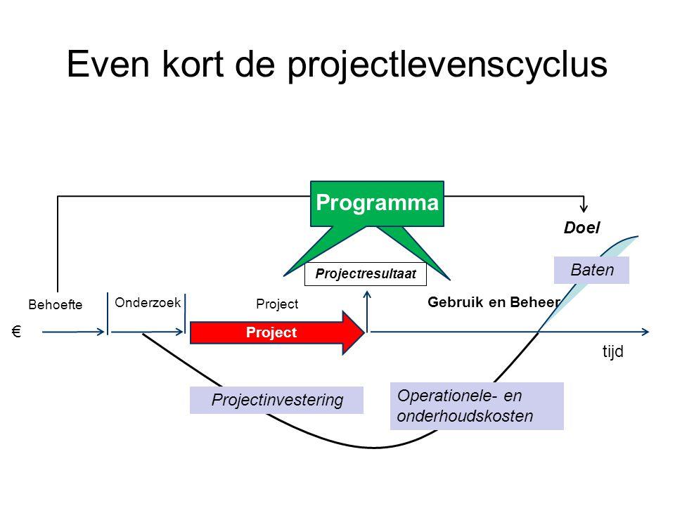 tijd € Behoefte Doel Onderzoek Project Gebruik en Beheer Projectinvestering Operationele- en onderhoudskosten Projectresultaat Baten Project Programma