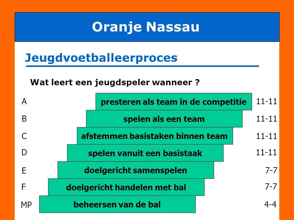 Benodigd om doelstelling te halen: Oranje Nassau Personen met verschillende functies o.a.: •Trainer •Coach •Leider •Grensrechter •Scheidsrechter •Vervoerders •Kantinedienst