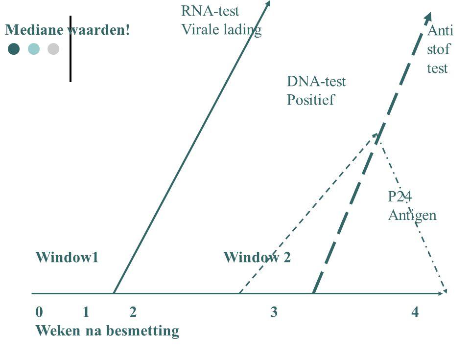 01234 Weken na besmetting RNA-test Virale lading DNA-test Positief P24 Antigen Anti stof test Window1Window 2 Mediane waarden!