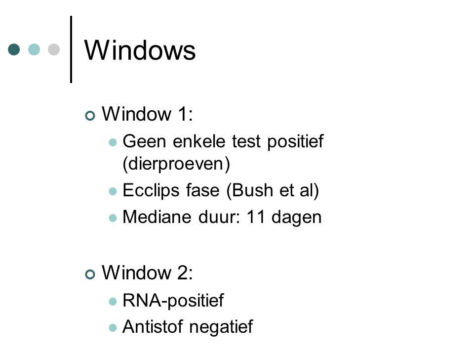 Windows Window 1:  Geen enkele test positief (dierproeven)  Ecclips fase (Bush et al)  Mediane duur: 11 dagen Window 2:  RNA-positief  Antistof n