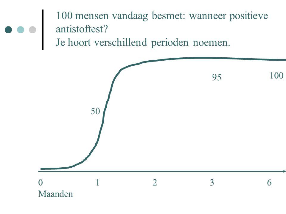 01236 Maanden 50 95 100 100 mensen vandaag besmet: wanneer positieve antistoftest? Je hoort verschillend perioden noemen.
