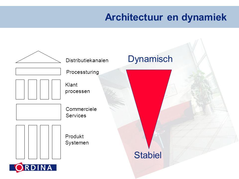 Architectuur en dynamiek Distributiekanalen Klant processen Commerciele Services Produkt Systemen Processturing Dynamisch Stabiel