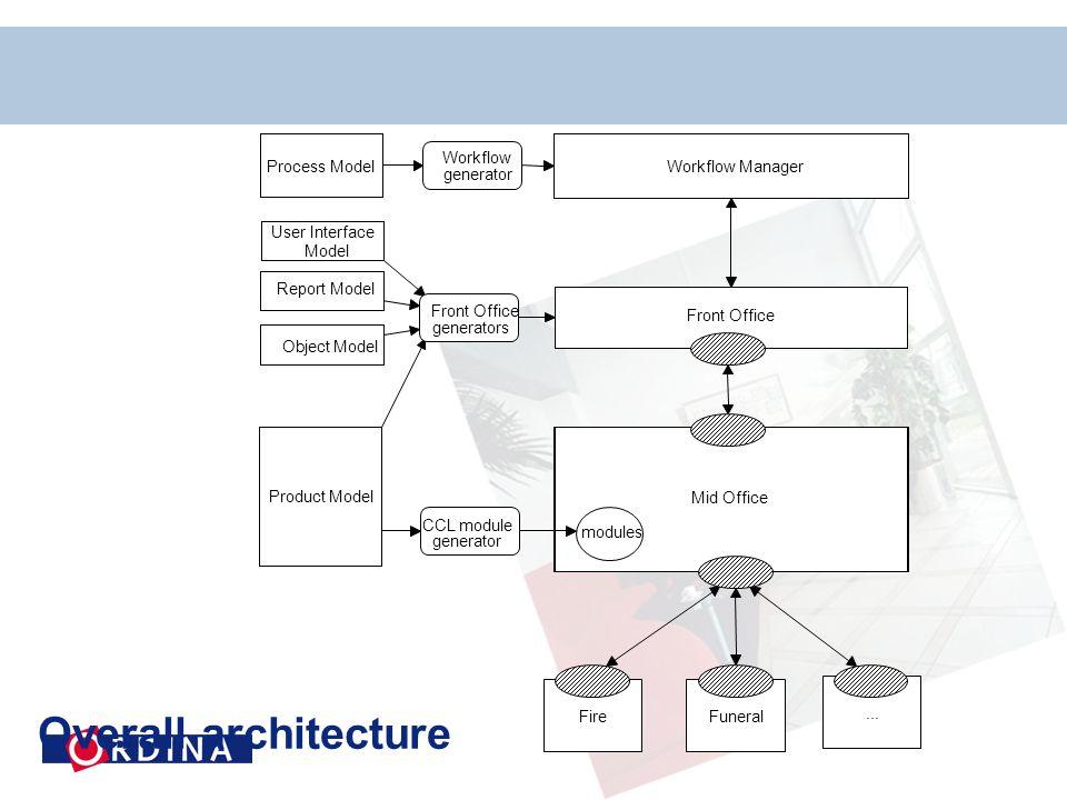 Overall architecture...