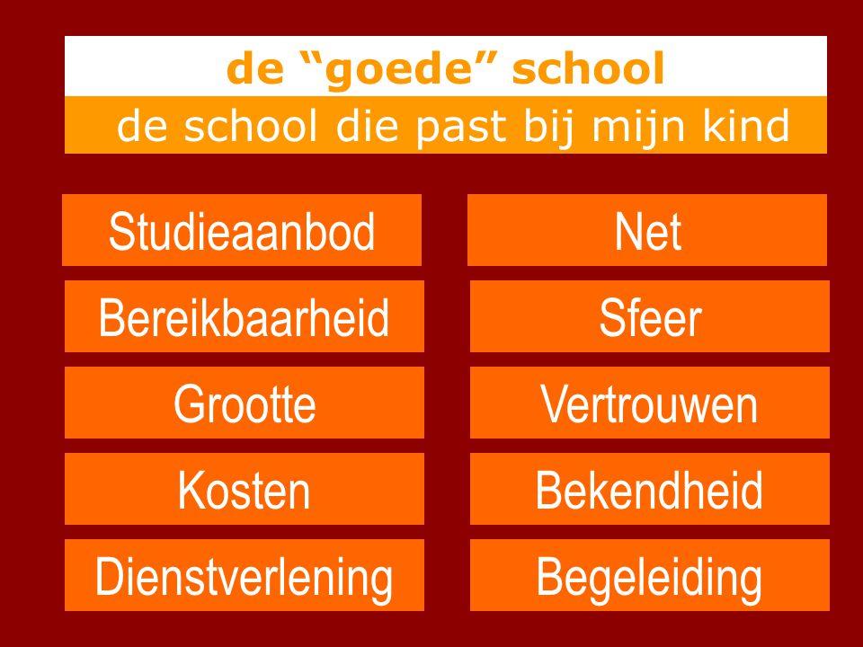 """de school die past bij mijn kind Studieaanbod Bereikbaarheid de """"goede"""" school Grootte Kosten Dienstverlening Net Sfeer Vertrouwen Bekendheid Begeleid"""