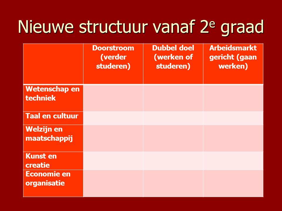 Nieuwe structuur vanaf 2 e graad Doorstroom (verder studeren) Dubbel doel (werken of studeren) Arbeidsmarkt gericht (gaan werken) Wetenschap en techni
