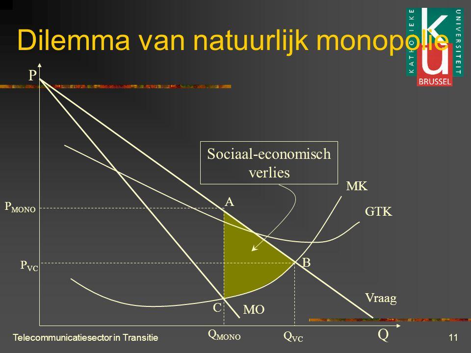 Telecommunicatiesector in Transitie11 Dilemma van natuurlijk monopolie P Q MK GTK Vraag MO Q MONO Q VC P MONO P VC A B C Sociaal-economisch verlies