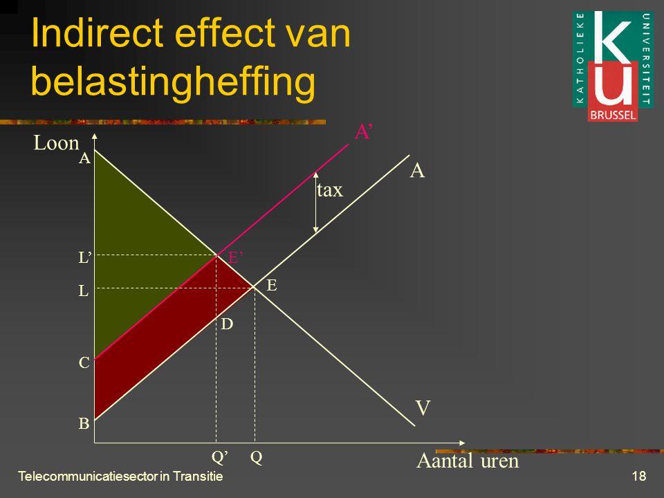 Telecommunicatiesector in Transitie18 Indirect effect van belastingheffing Aantal uren Loon V A A' E E' QQ' L L' A B C D tax