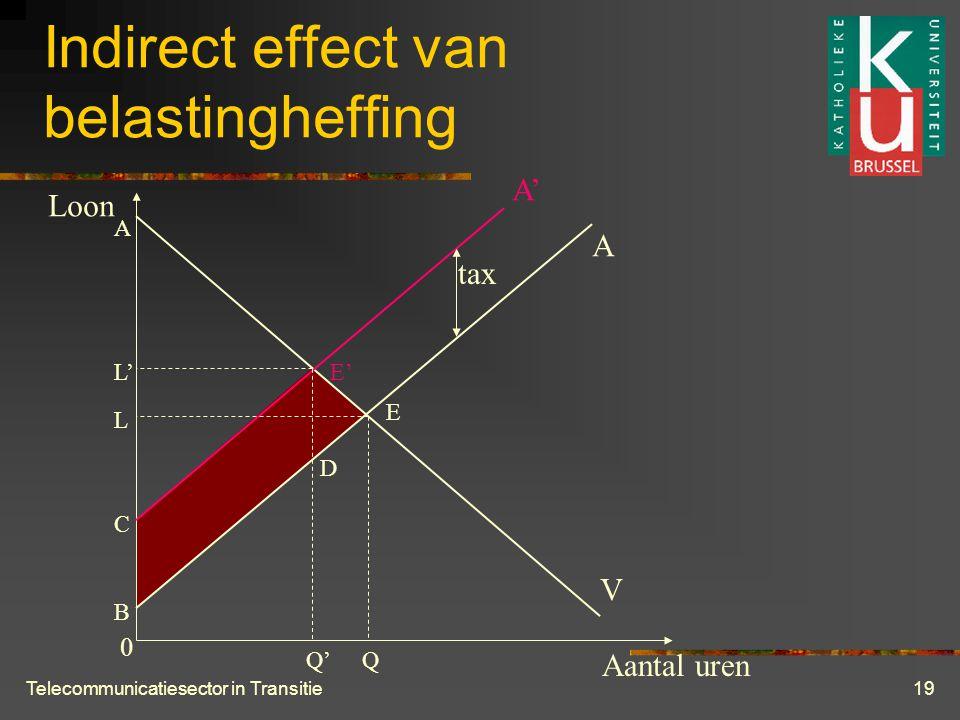 Telecommunicatiesector in Transitie19 Indirect effect van belastingheffing Aantal uren Loon V A A' E E' QQ' L L' A B C D tax 0