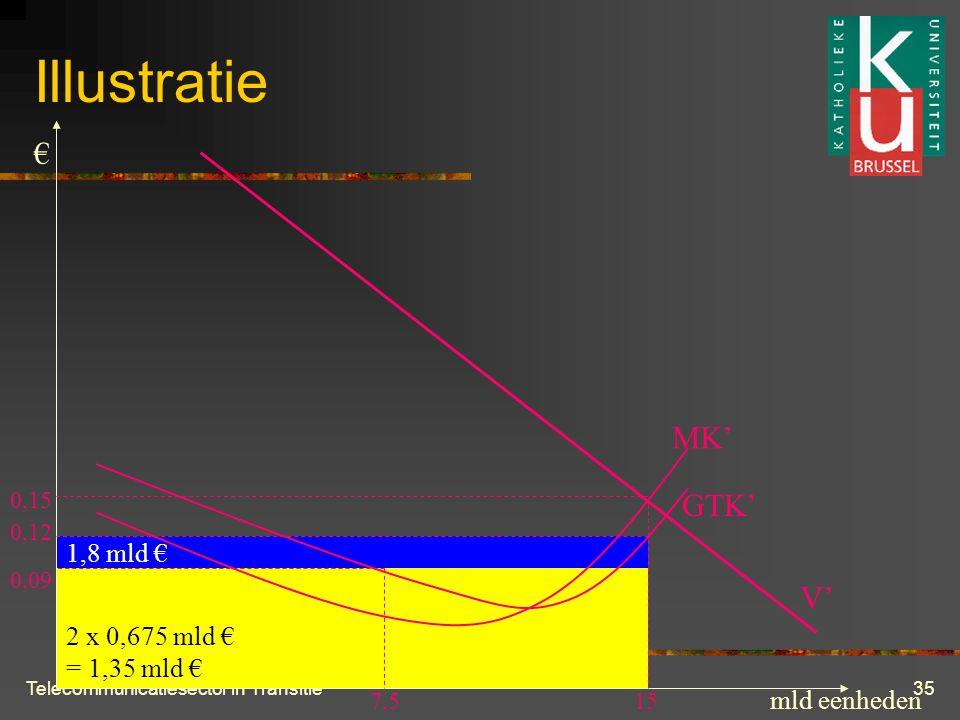 Telecommunicatiesector in Transitie35 1,8 mld € 2 х 0,675 mld € = 1,35 mld € Illustratie V' MK' GTK' 15 0,15 7,5 mld eenheden € 0,09 0,12
