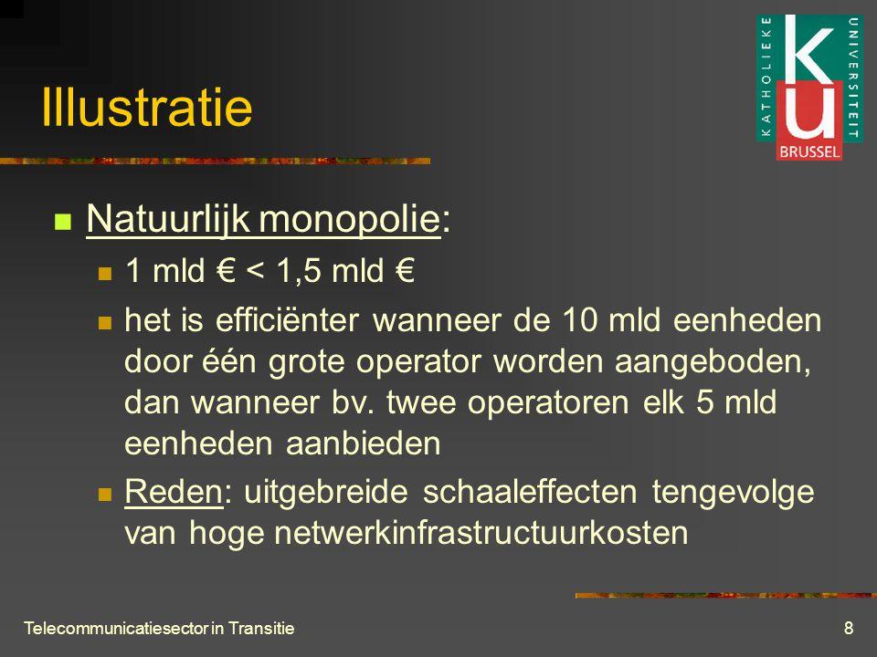 Telecommunicatiesector in Transitie8 Illustratie  Natuurlijk monopolie:  1 mld € < 1,5 mld €  het is efficiënter wanneer de 10 mld eenheden door één grote operator worden aangeboden, dan wanneer bv.
