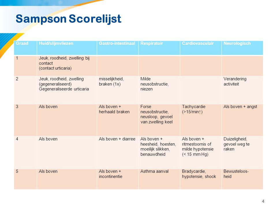 44 Sampson Scorelijst GraadHuid/slijmvliezenGastro-intestinaalRespiratoirCardiovasculairNeurologisch 1Jeuk, roodheid, zwelling bij contact (contact ur