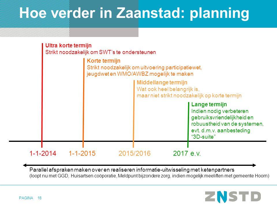 PAGINA18 Hoe verder in Zaanstad: planning 1-1-2014 Ultra korte termijn Strikt noodzakelijk om SWT's te ondersteunen 1-1-2015 Korte termijn Strikt nood