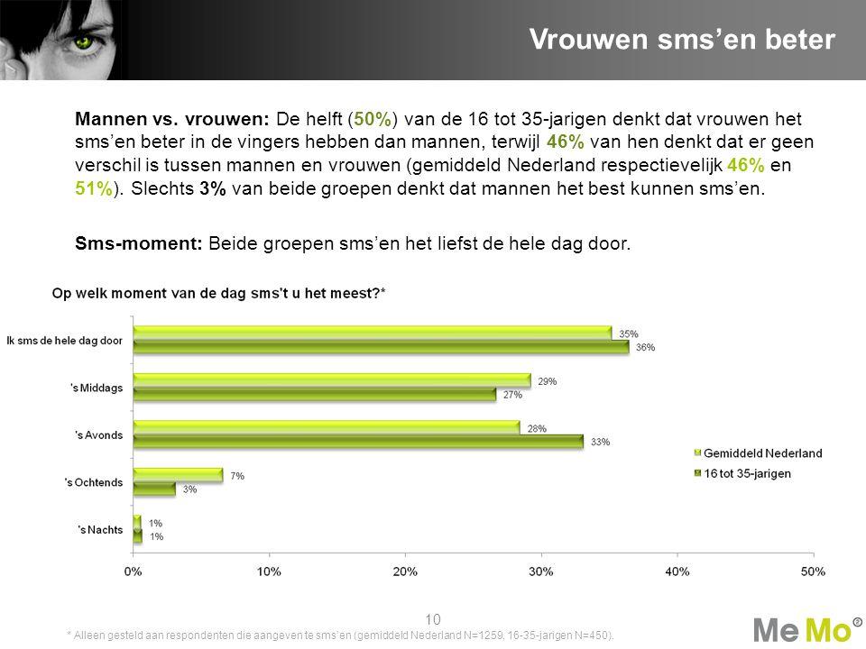 Mannen vs. vrouwen: De helft (50%) van de 16 tot 35-jarigen denkt dat vrouwen het sms'en beter in de vingers hebben dan mannen, terwijl 46% van hen de