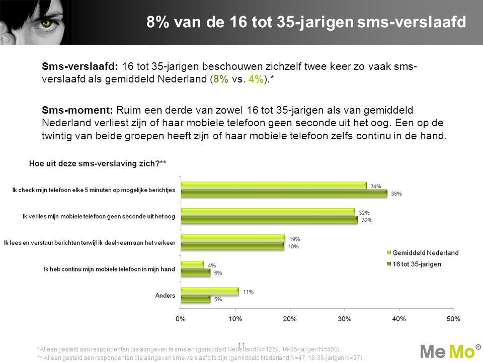 Sms-verslaafd: 16 tot 35-jarigen beschouwen zichzelf twee keer zo vaak sms- verslaafd als gemiddeld Nederland (8% vs. 4%).* Sms-moment: Ruim een derde