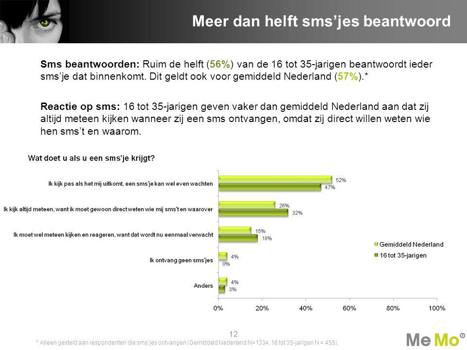 Sms beantwoorden: Ruim de helft (56%) van de 16 tot 35-jarigen beantwoordt ieder sms'je dat binnenkomt. Dit geldt ook voor gemiddeld Nederland (57%).*